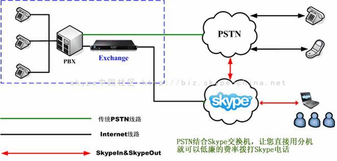 USKY Skype交换机 系列产品介绍及应用方式介绍 (台湾Skype官方PCHOME指定产品)  一、USKY Skype Gateway 产品特点 1、 USKY是SKYPE、SIP及PSTN三网合一的融合式网络电话交换机,其管理系统基于Skype产品的特点,并贴近终端用户实际需求不断完善,可以满足不同客户类型的需求。 2、 基于Linux操作系统,保证电信级别的稳定运行,不受病毒及黑客攻击 3、 一体机(All-in-One)设计,无需外挂电脑,硬件和软件高度集成 4、 完整产品线:4*FXS、4